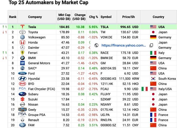 Tesla-Global-Success-2